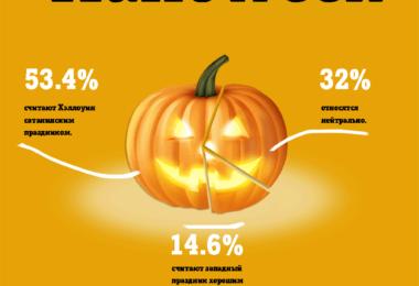 В голосовании приняли участие более ста человек. Половина из них считает предстоящий праздник чуждым для России.