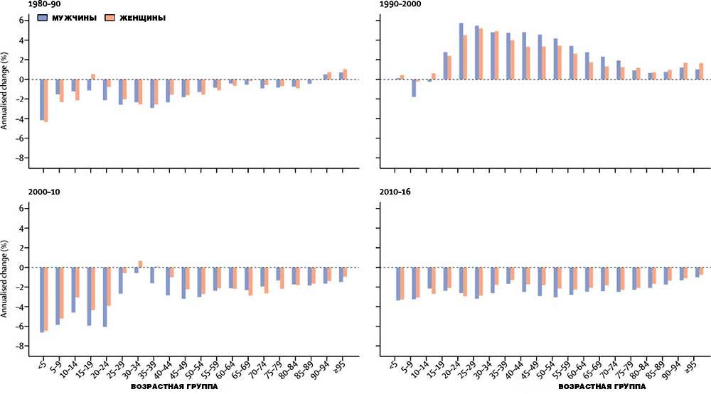 Анализ изменений смертности от всех причин по возрастным группам и полу в 1980-90, 1990-2000, 2000-10 и 2010-16 гг.